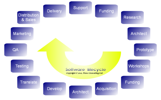 stages of software development life cycle pdf