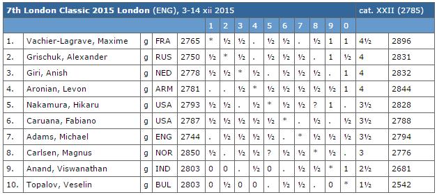 Le classement du tournoi d'échecs de Londres après la ronde 7