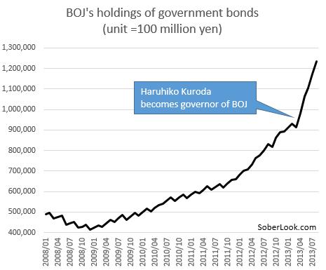 BOJ+holdings+of+JGBs.PNG