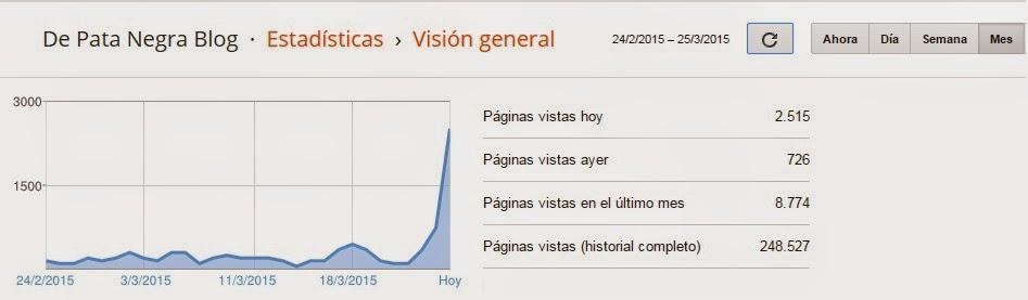 Record Visitas