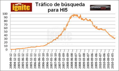 Trfico de bsqueda para Hi5 2011