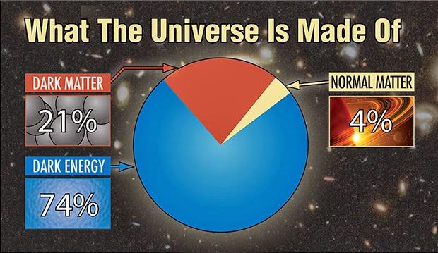 Dark Matter Dark Energy Dark Gravity Enabling a