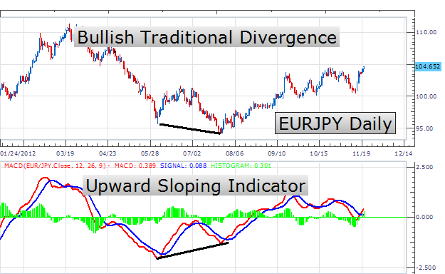 Divergence and convergence in forex trading