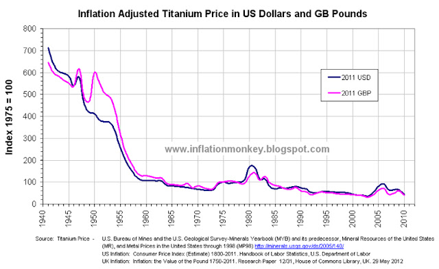 Chart showing the Historical Inflation Adjusted Titanium Price since 1941 in US Dollars and GB Pounds. The price has been indexed to that in 1975 and shows that the price in 2010 was approximately 40% of the inflation adjusted price in 1975.