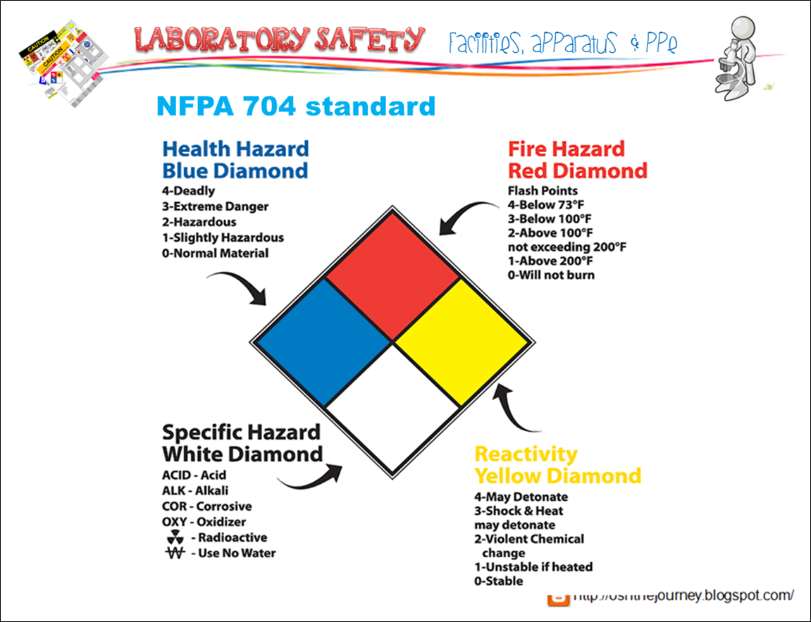 hazmat hazard prepare identification hazardous management danger signal threats agency diamond materials emergency
