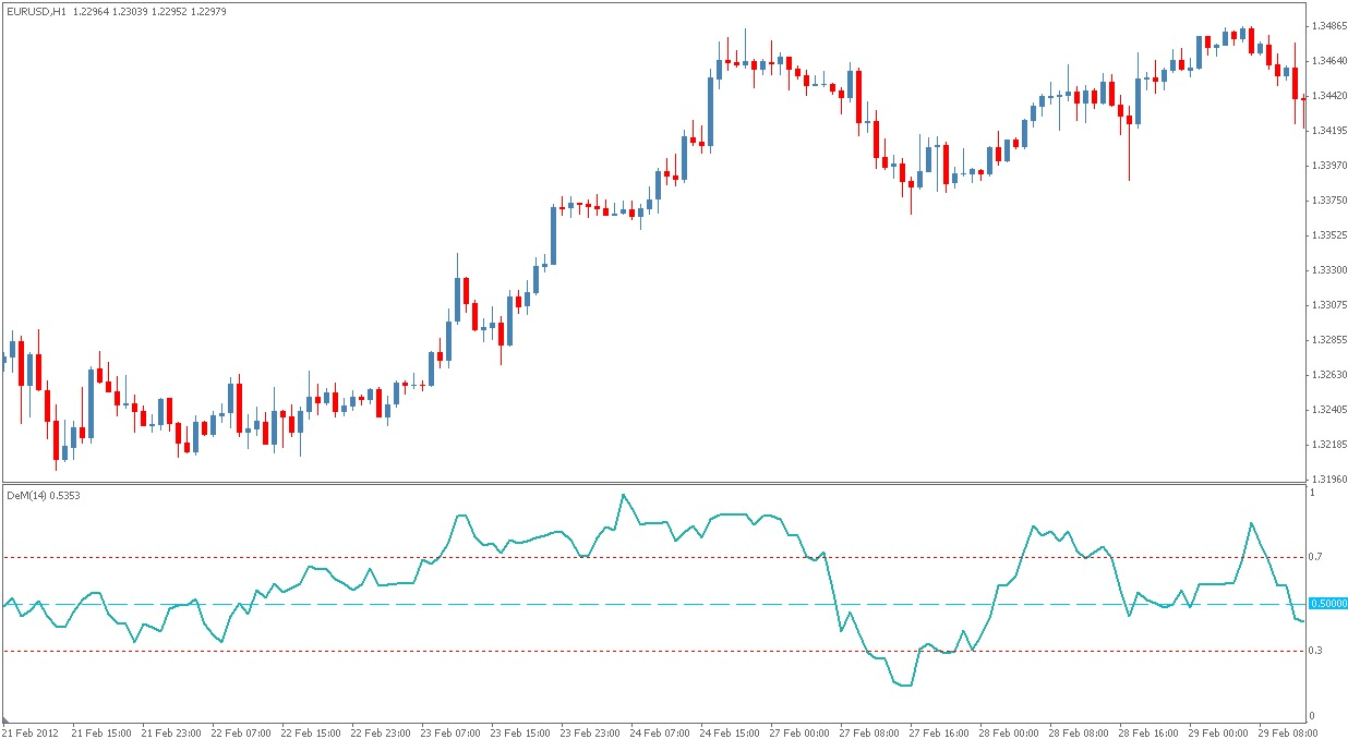 Best technical analysis indicator forex