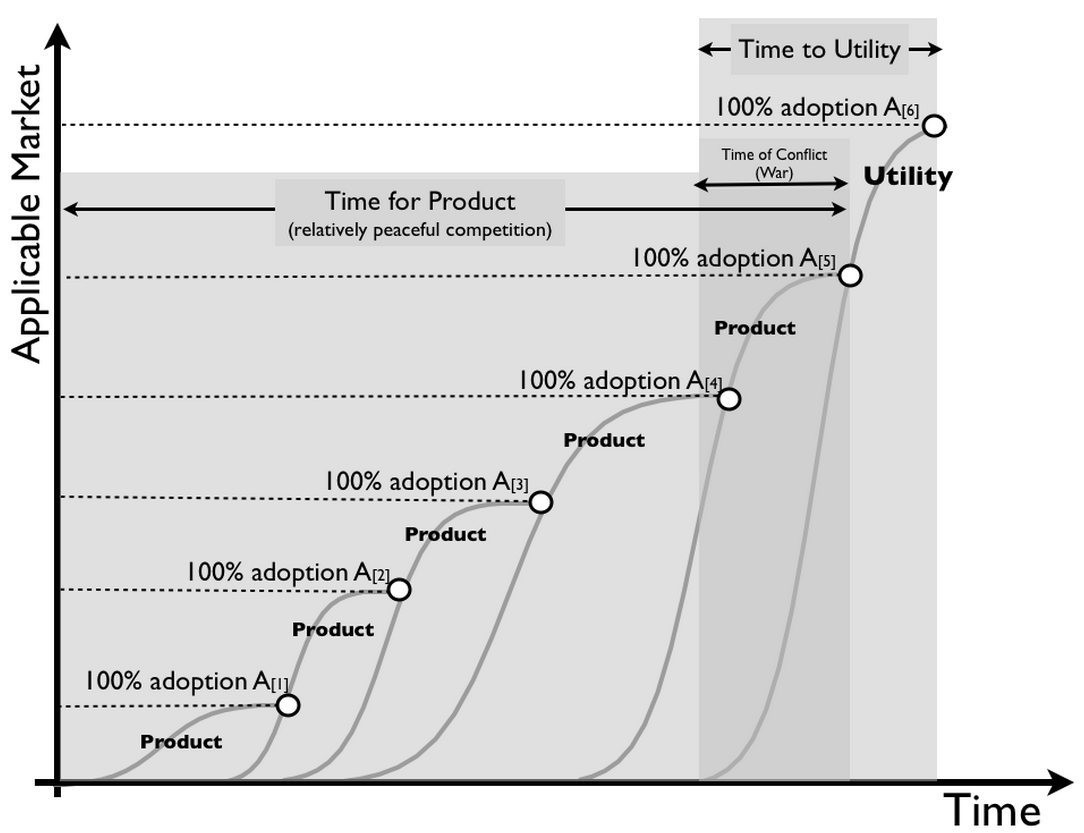 the s curve and the evolution of Technology evolution: the fallacy of the s-curve a closer look at the accepted evolutionary theory of technology reveals a lawed model that may also act as.