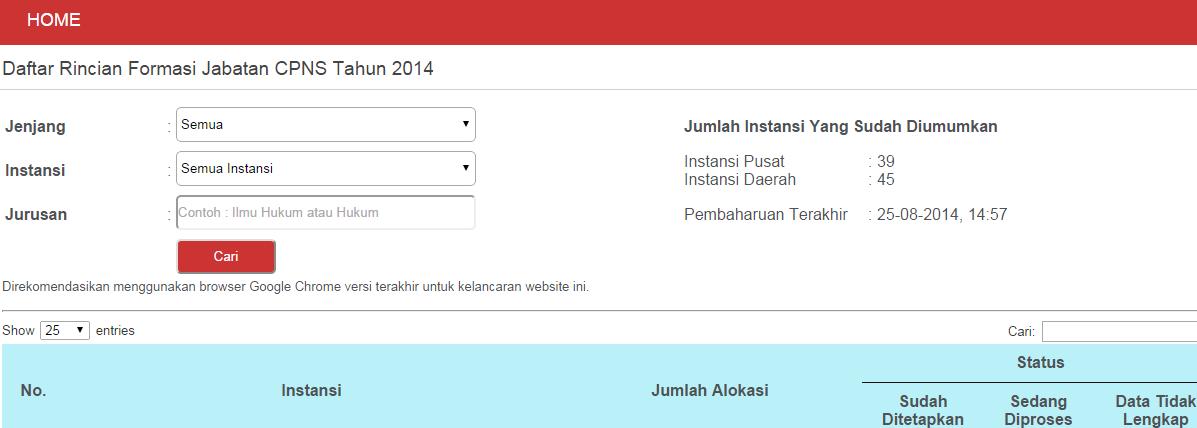Formasi CPNS Pusat Daerah 2014 formasi3.menpan.go.id