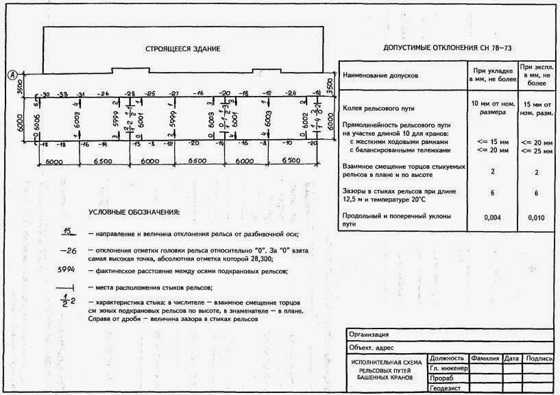 Состав исполнительной документации на монтажные работы