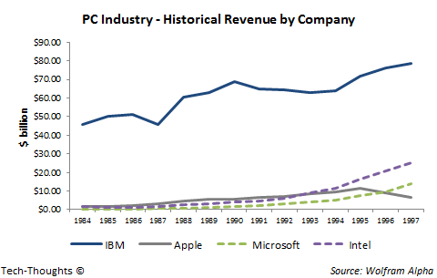 PC Industry - Revenue by Company