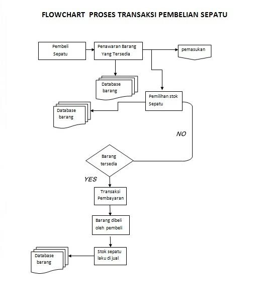 Sistem perdagangan ttl