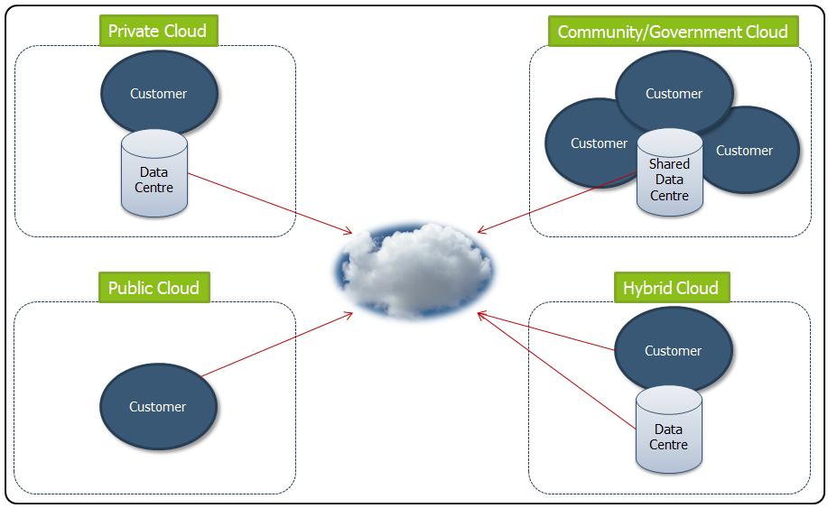 Public Cloud السحابة العامة