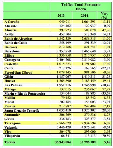 Tráfico Total Portuario Español Enero 2014