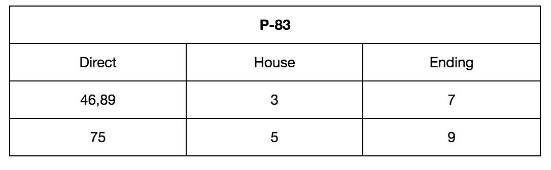Common Numbers Teer Game
