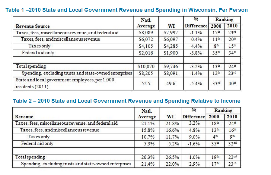 Worksheet Budget Project retiring guys digest the wisconsin budget project provides middle of pack typical in government spending 1082012