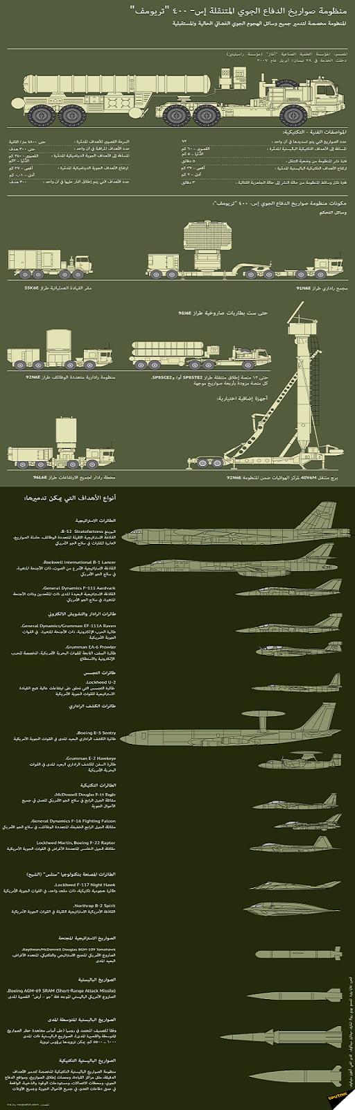"""ماذا تعرف عن منظومة صواريخ الدفاع الجوي إس- 400 """"تريومف"""""""