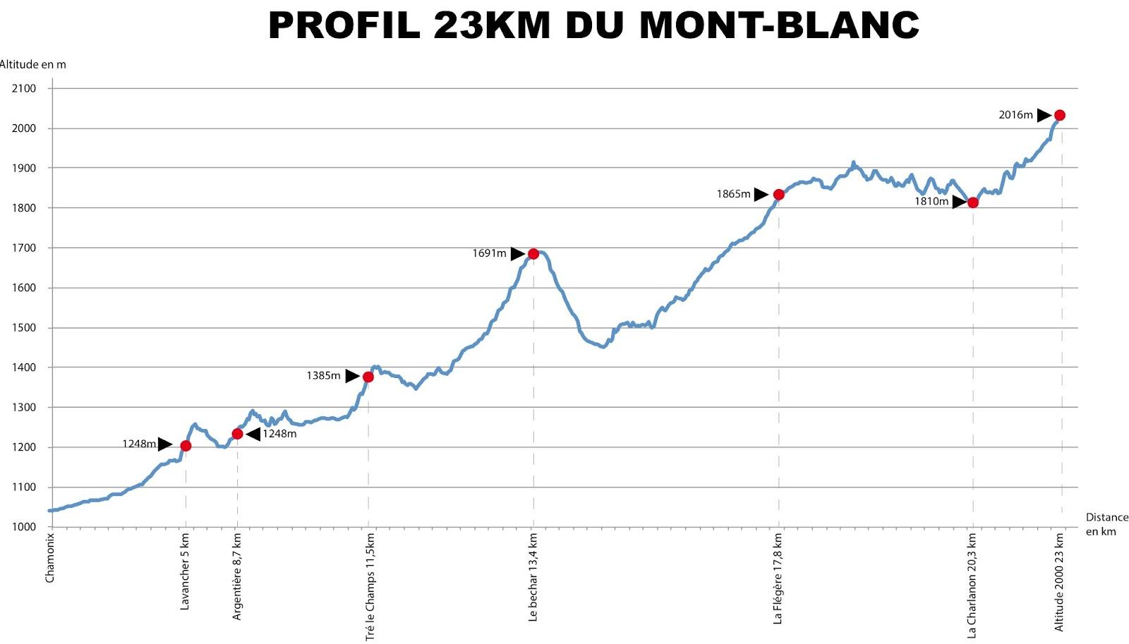 les maratouristes dreux 28 cross du mont blanc les pr 233 inscriptions ont d 233 but 233