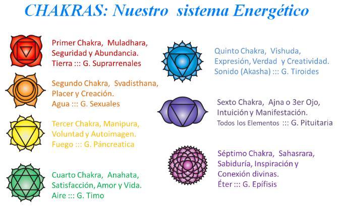 Asociaci n practicantes de energ a reiki los chacras y for Cual es el color piedra
