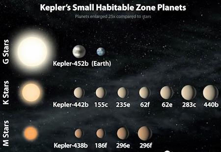 Scientists Discover 12 New Potential Earth-Like Planets