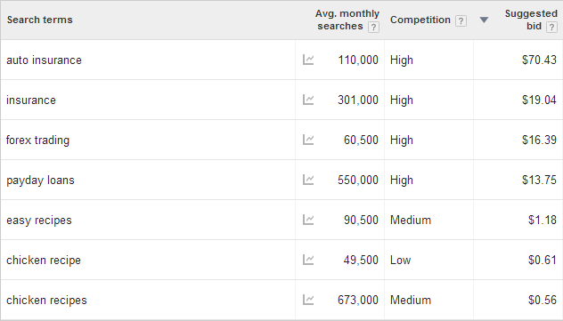 adsense high paying keywords photo.