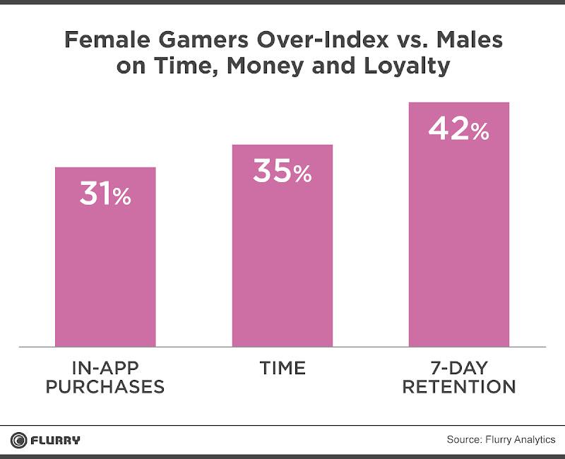 Les femmes surpassent les hommes en dépense monétaire, temps