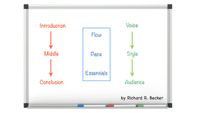 multidimensional writing diagram by Rich Becker