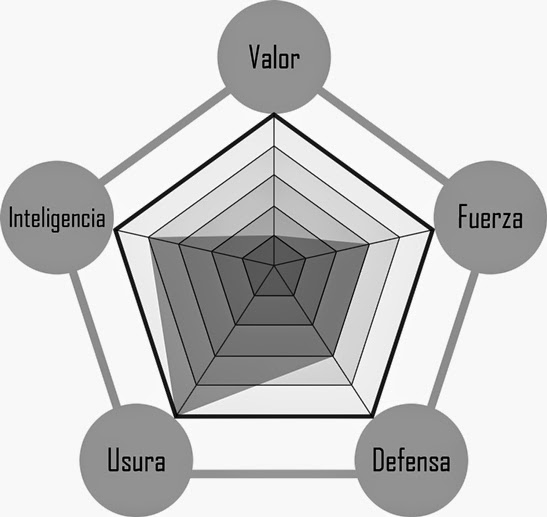Estadísticas del Maestro Ku-Khal