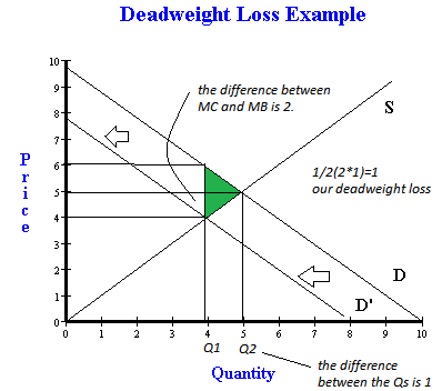 Deadweight Loss Occurs When An Economys Welfare Is Not At The Maximum Possible Many Times Professors Will Ask You To Calculate That