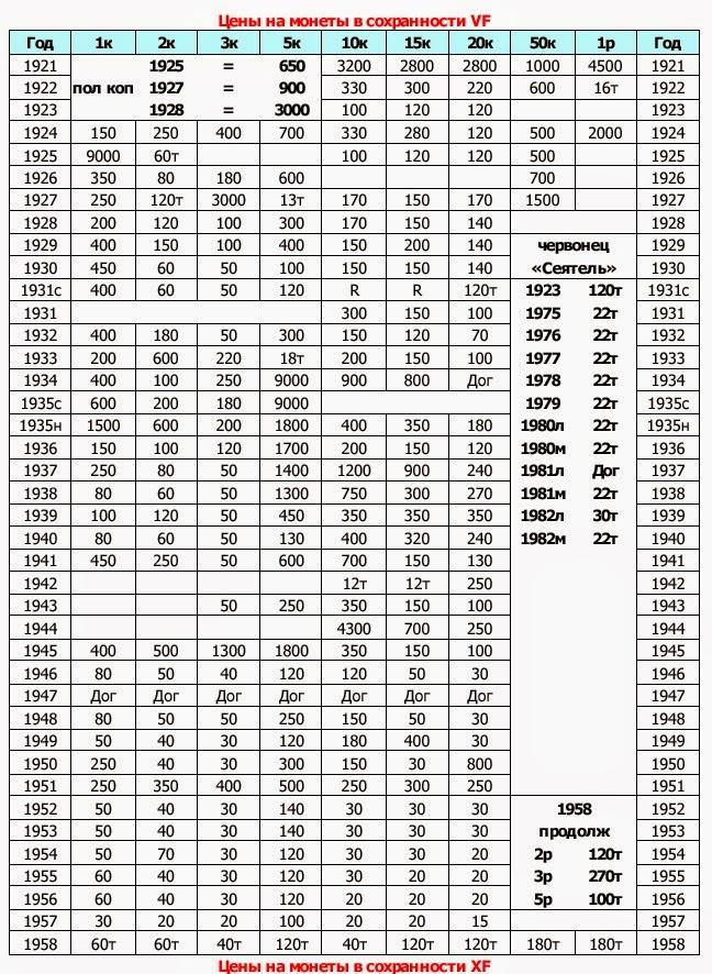 Стоимость царских монет таблица 10 рублей советские бумажные стоимость