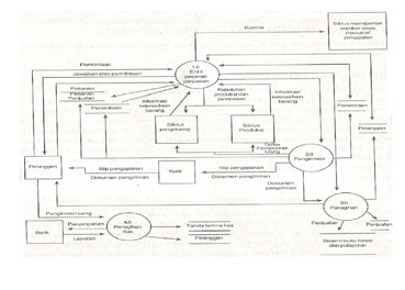 Siklus pendapatan akuntansi ohakuntansi urutan aktivitas ccuart Image collections