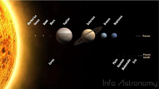 Seberapa Besar Tata Surya Kita?