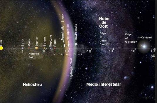 Nube de Oort