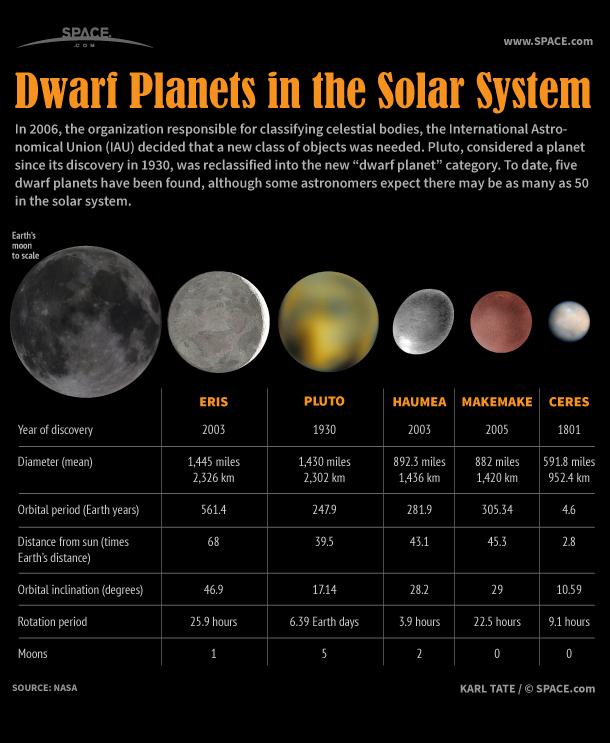 eris xena our solar system