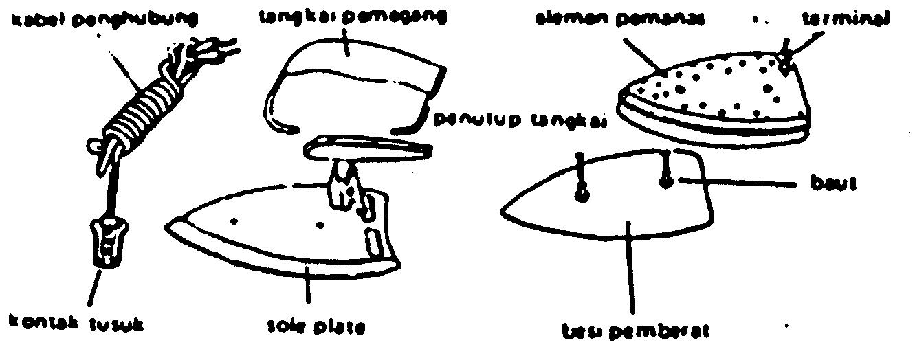 Bagian-bagian seterika listrik