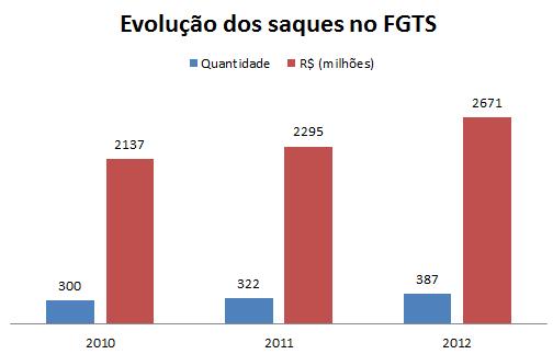 Saques FGTS 2012