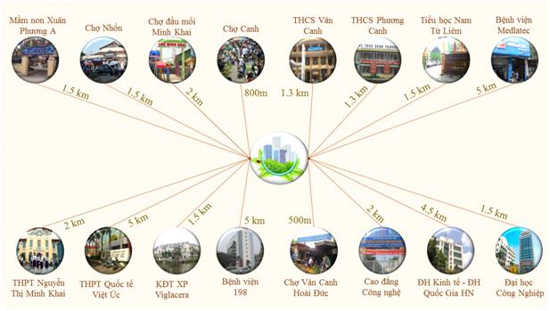 liên kết vùng của dự án athena complex