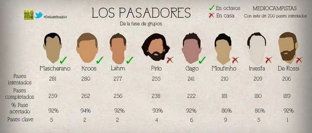 En la tabla, lo jugadores que más pases dieron en la primera etapa del Mundial, su efectividad y quienes quedaron afuera de los octavos.