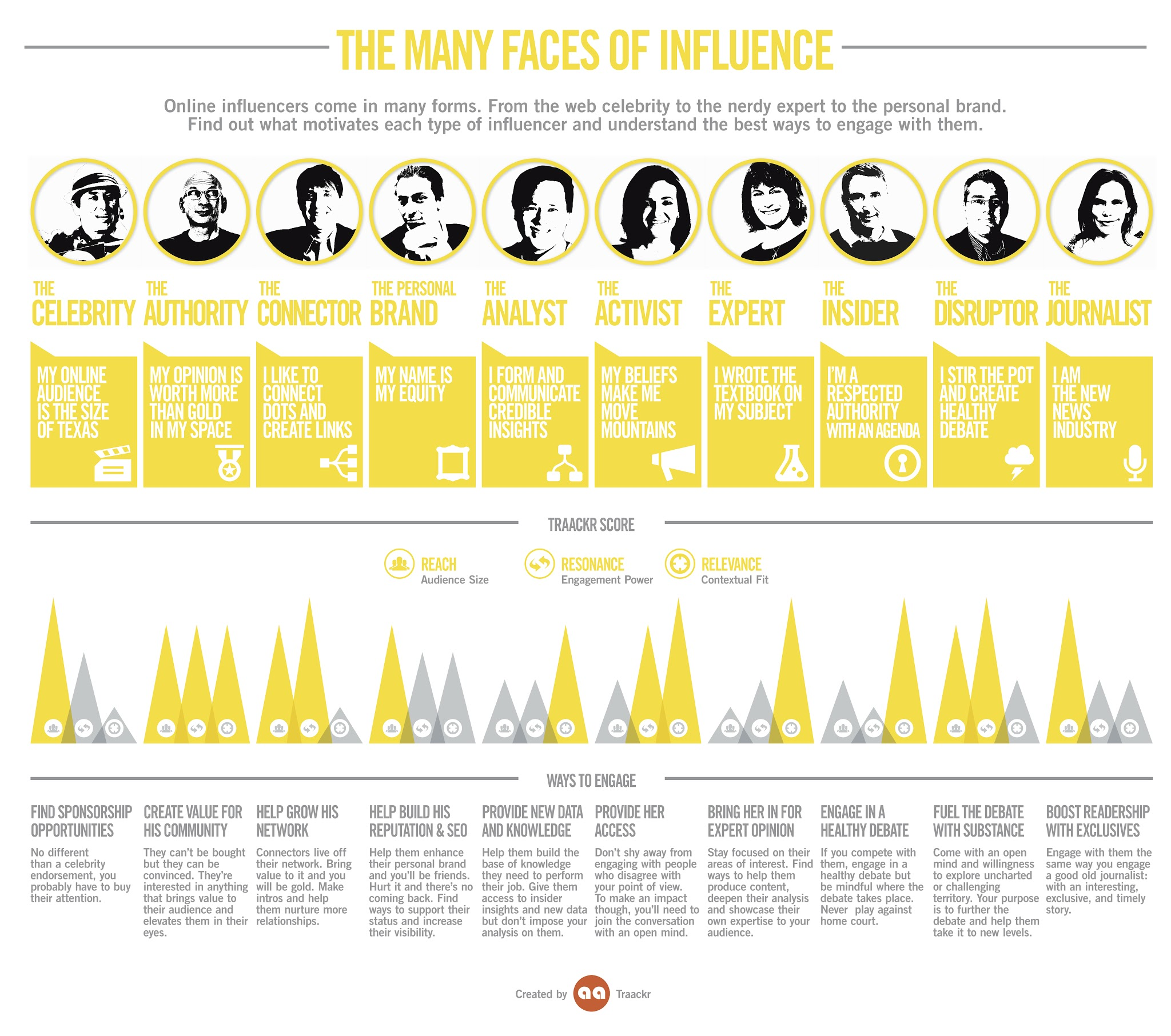 The Many Faces of Influence - Top 10 Online Influencers - Best Ways To Engage Them [INFOGRAPHIC]