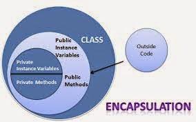C# - Encapsulation ماهي الكبسلة أو التغليف؟ في سي شارب
