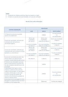 Resumo das Contra-Ordenações