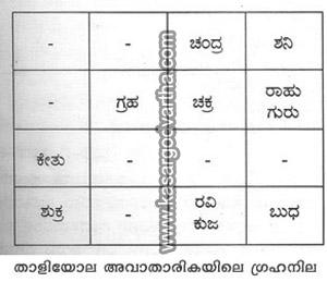 Dr. Venkita Raja Puninchithaya, Grahanila