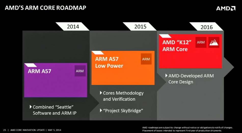 AMD core roadmap for 2014 through 2016