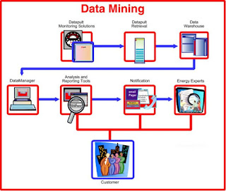 data mining,image,project ideas,project topics