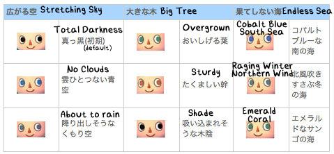 Animal Crossing New Leaf Eyes Guide