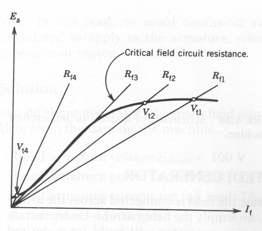 magnetisation characteristics of dc shunt motor theory