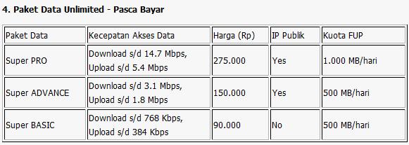 Cara Daftar Dan Harga Paket Internet Smartfren Terbaru 2014