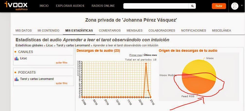 página de estadísticas de ivoox