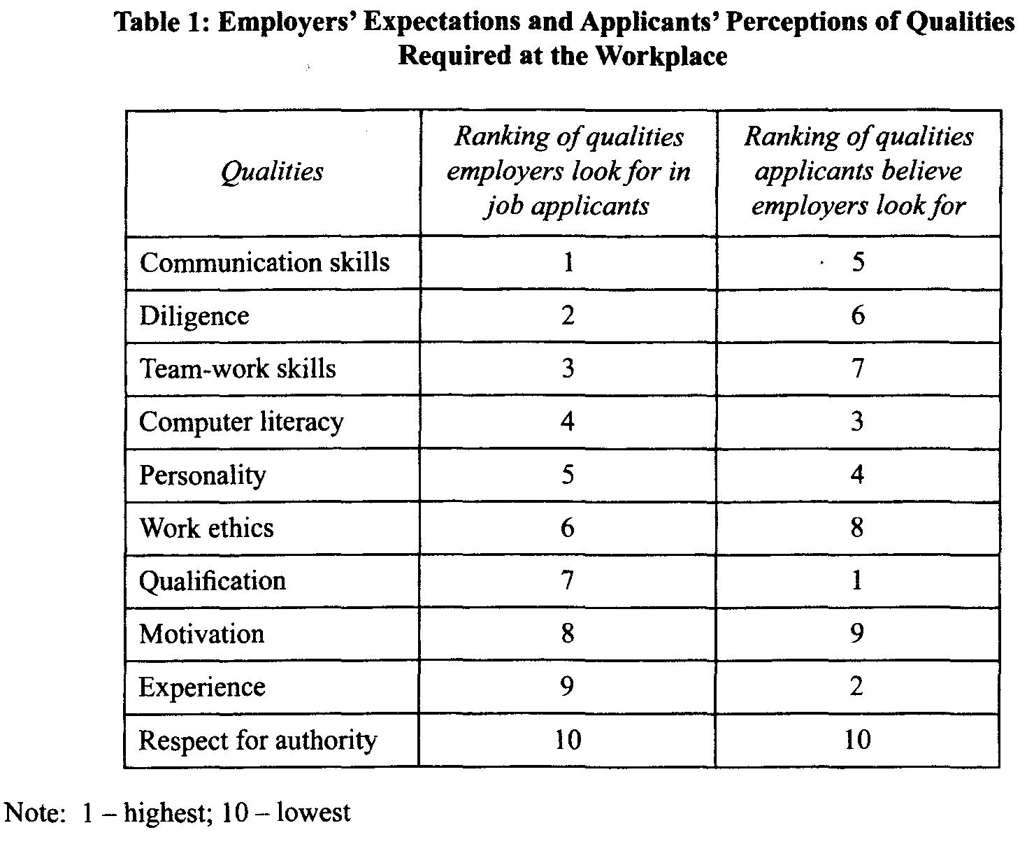 employers expectations and applicants perceptions of qualities required at the workplace Expectations of the modern workforce we  attractive employer traits by which  the modern  believe that female applicants have the  general perception at  pwc that we needed to fix our leaking pipeline of female talent by driving  diversity.