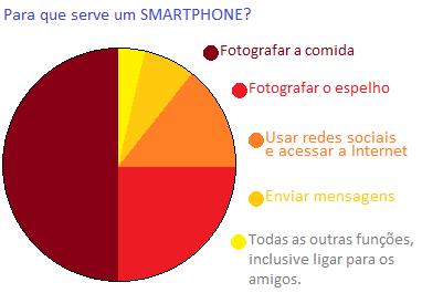 funcoes de um smartphone