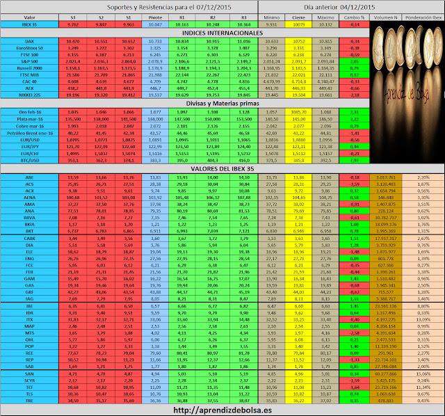 Forexpros calendario economico
